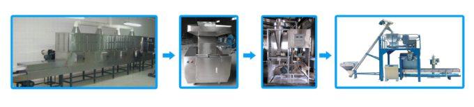 Fish Powder Line / Produkts line til Fiskemel